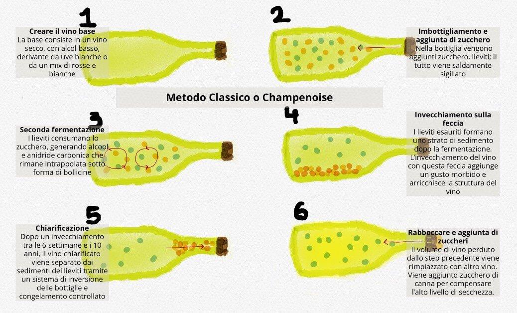 spumantizzazione metodi classificazione metodo classico champenoise