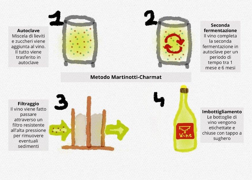 spumantizzazione metodi classificazione metodo martinotti charmat
